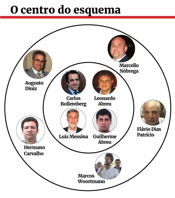 o-centro-do-esquema1